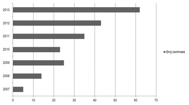Grafikon 1. - Broj održanih seminara